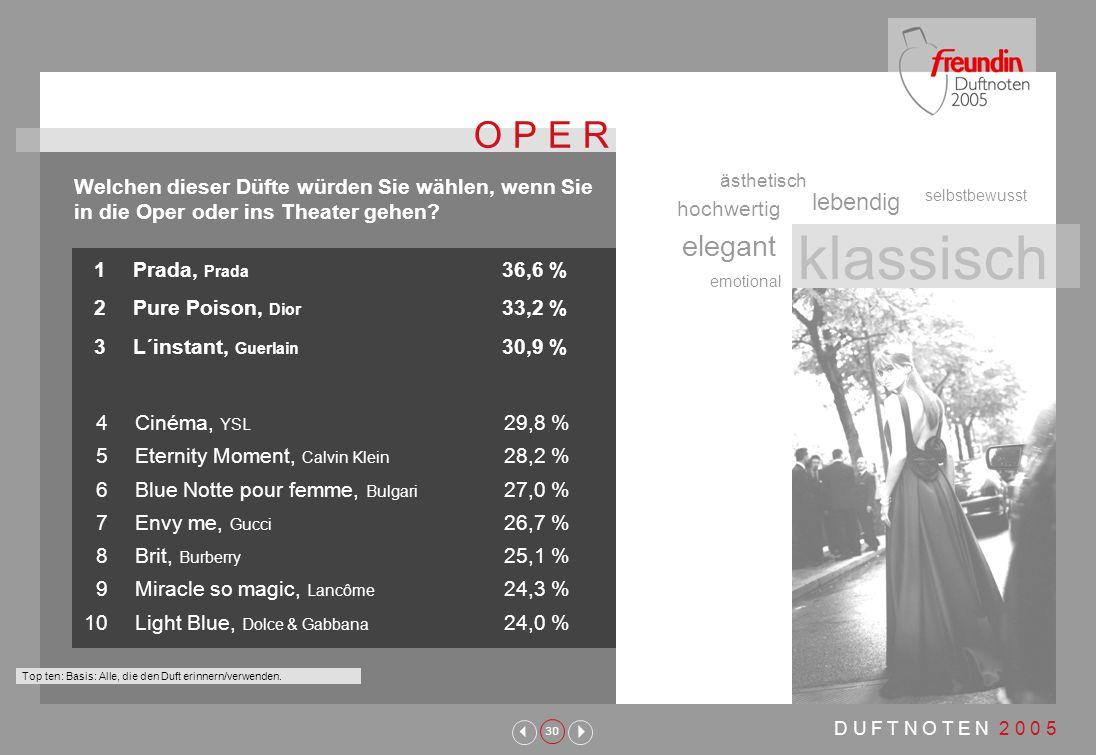 30 D U F T N O T E N 2 0 0 5 1Prada, Prada 36,6 % 2Pure Poison, Dior 33,2 % 3L´instant, Guerlain 30,9 % Welchen dieser Düfte würden Sie wählen, wenn Sie in die Oper oder ins Theater gehen.