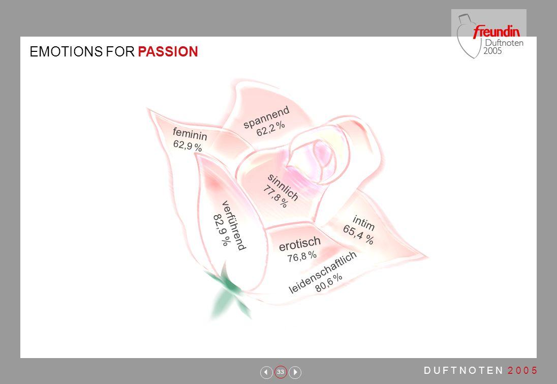 33 D U F T N O T E N 2 0 0 5 verführend 82,9 % feminin 62,9 % spannend 62,2 % leidenschaftlich 80,6 % sinnlich 77,8 % intim 65,4 % erotisch 76,8 % EMOTIONS FOR PASSION