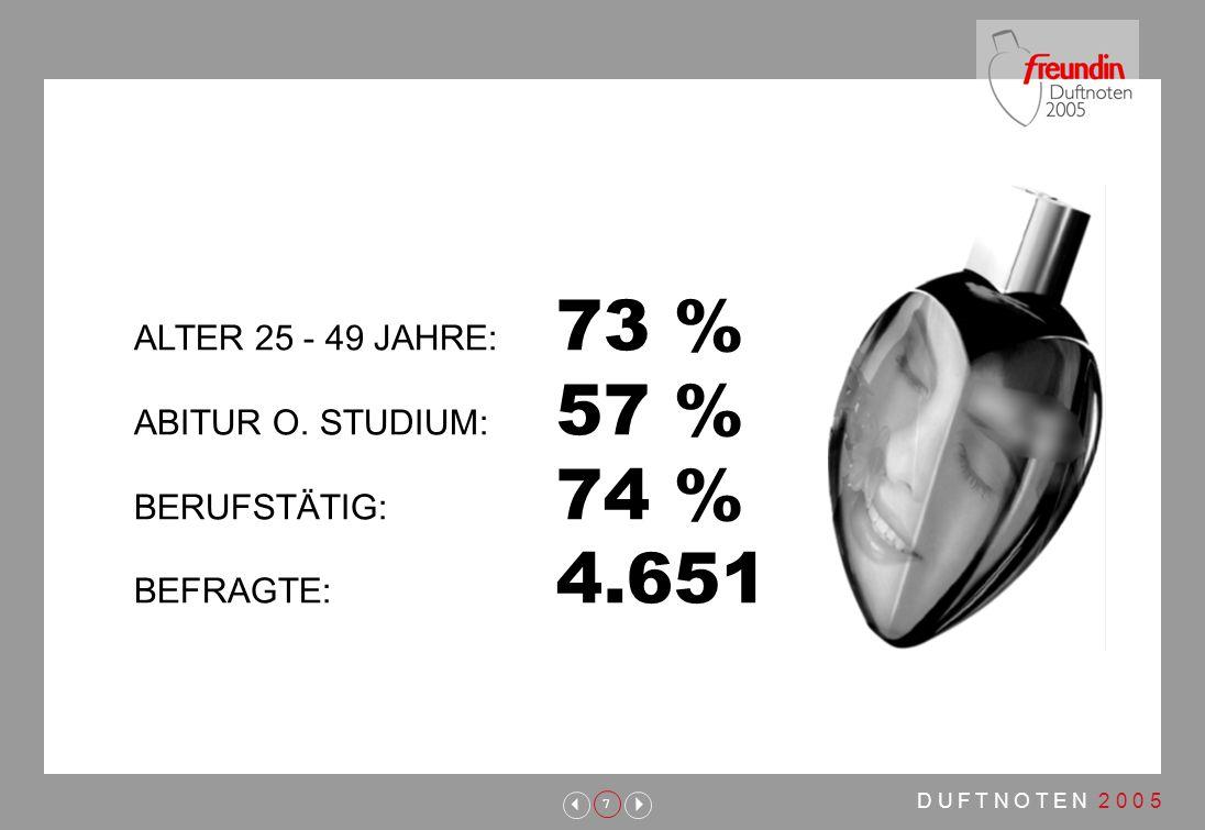 7 ALTER 25 - 49 JAHRE: 73 % ABITUR O. STUDIUM: 57 % BERUFSTÄTIG: 74 % BEFRAGTE: 4.651