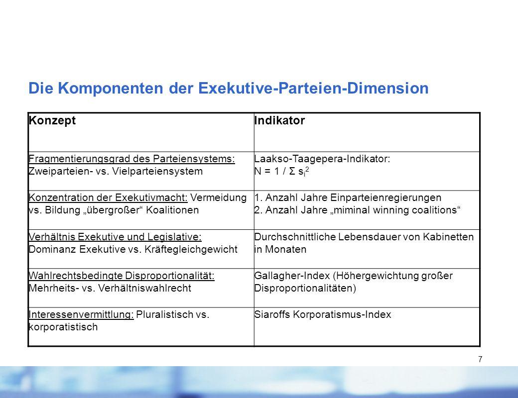 7 Die Komponenten der Exekutive-Parteien-Dimension KonzeptIndikator Fragmentierungsgrad des Parteiensystems: Zweiparteien- vs. Vielparteiensystem Laak