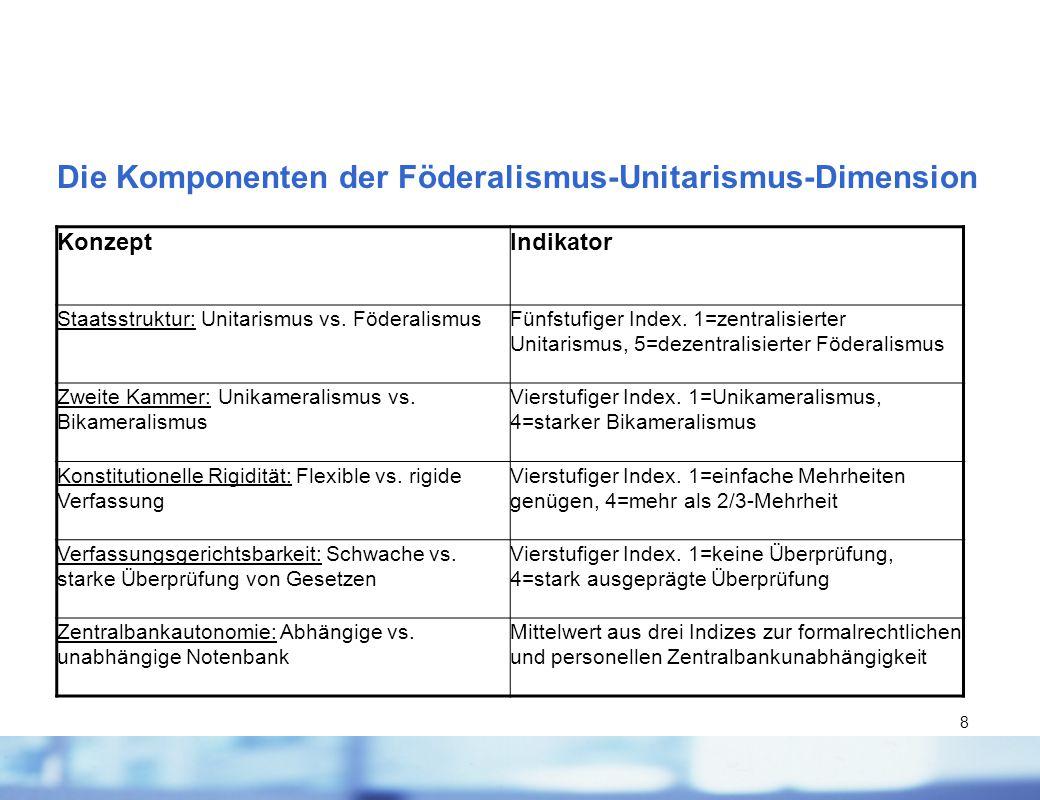 8 Die Komponenten der Föderalismus-Unitarismus-Dimension KonzeptIndikator Staatsstruktur: Unitarismus vs. FöderalismusFünfstufiger Index. 1=zentralisi