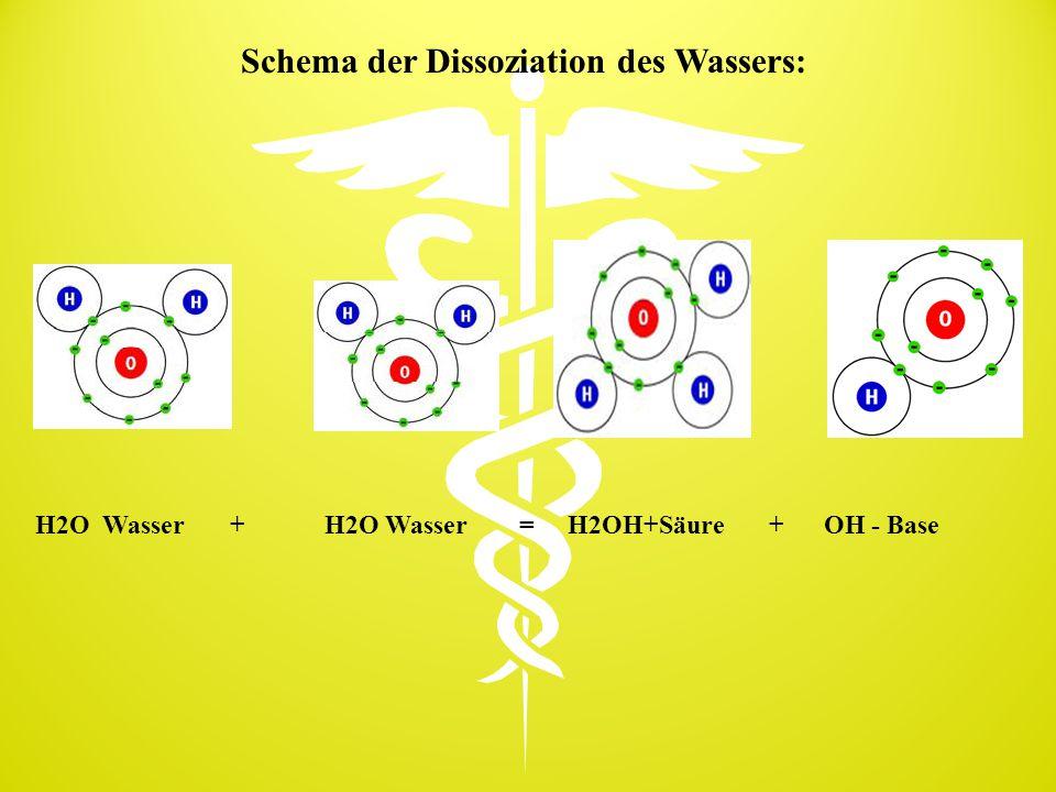 Schema der Dissoziation des Wassers: H2O Wasser + H2O Wasser = H2OH+Säure + OH - Base