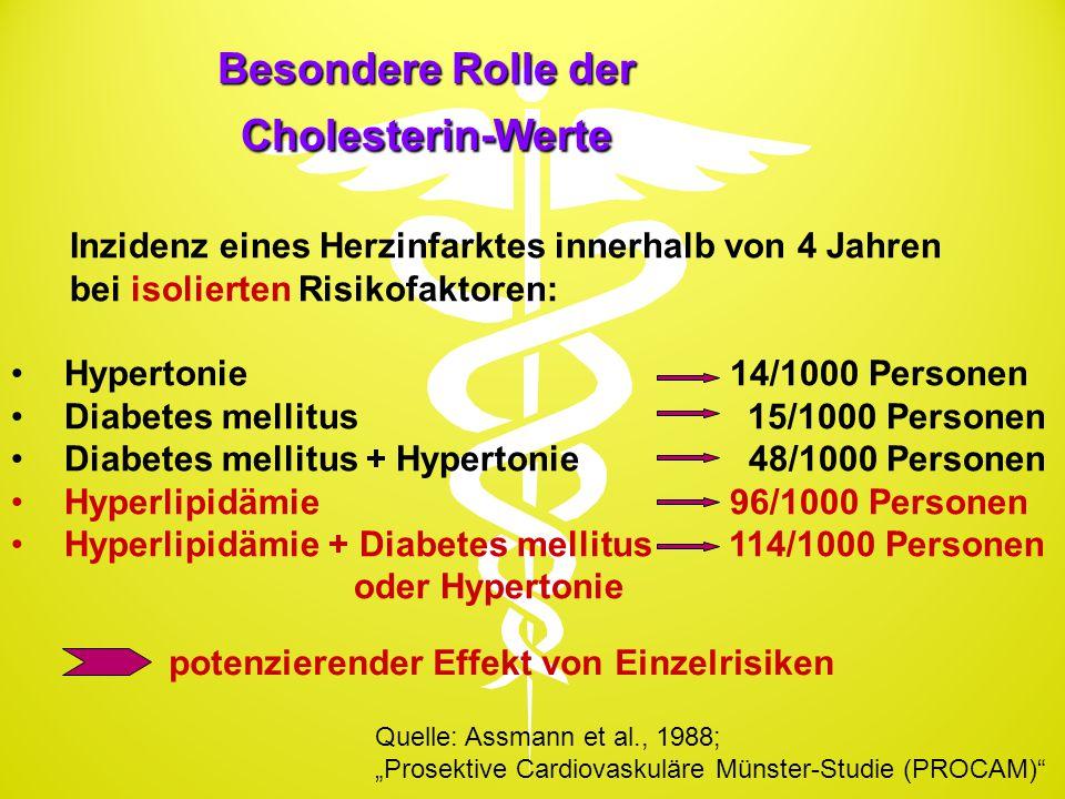 Besondere Rolle der Cholesterin-Werte Inzidenz eines Herzinfarktes innerhalb von 4 Jahren bei isolierten Risikofaktoren: Hypertonie 14/1000 Personen D