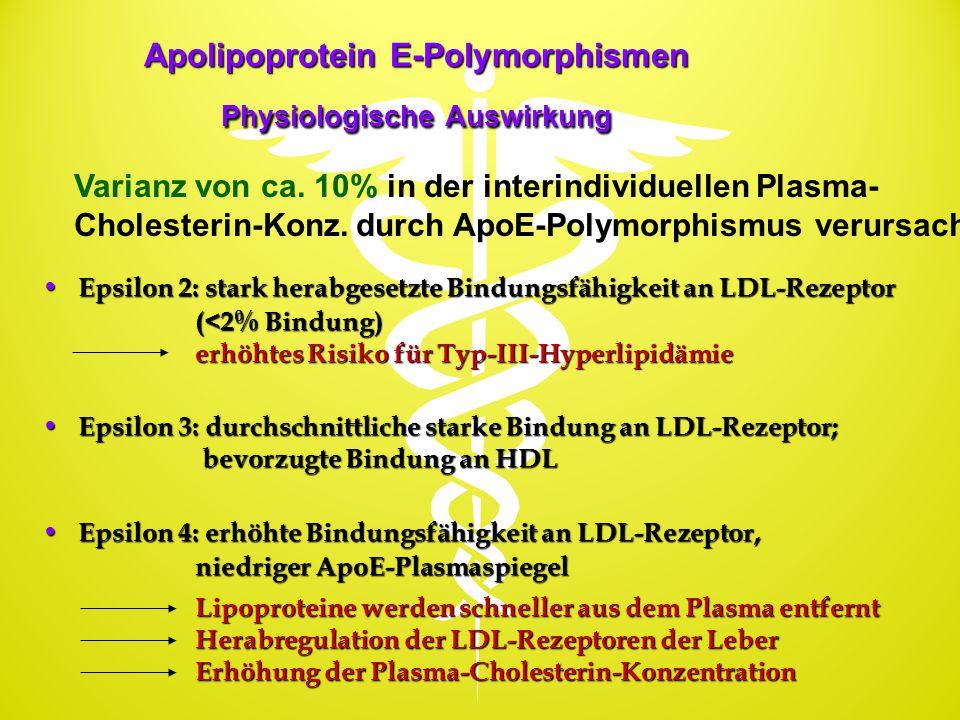 Apolipoprotein E-Polymorphismen Physiologische Auswirkung Epsilon 2: stark herabgesetzte Bindungsfähigkeit an LDL-Rezeptor Epsilon 2: stark herabgeset