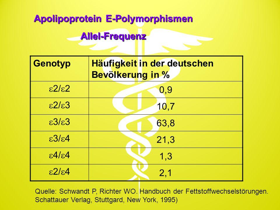 Apolipoprotein E-Polymorphismen Allel-Frequenz GenotypHäufigkeit in der deutschen Bevölkerung in %  2/  2 0,9  2/  3 10,7  3/  3 63,8  3/  4 2
