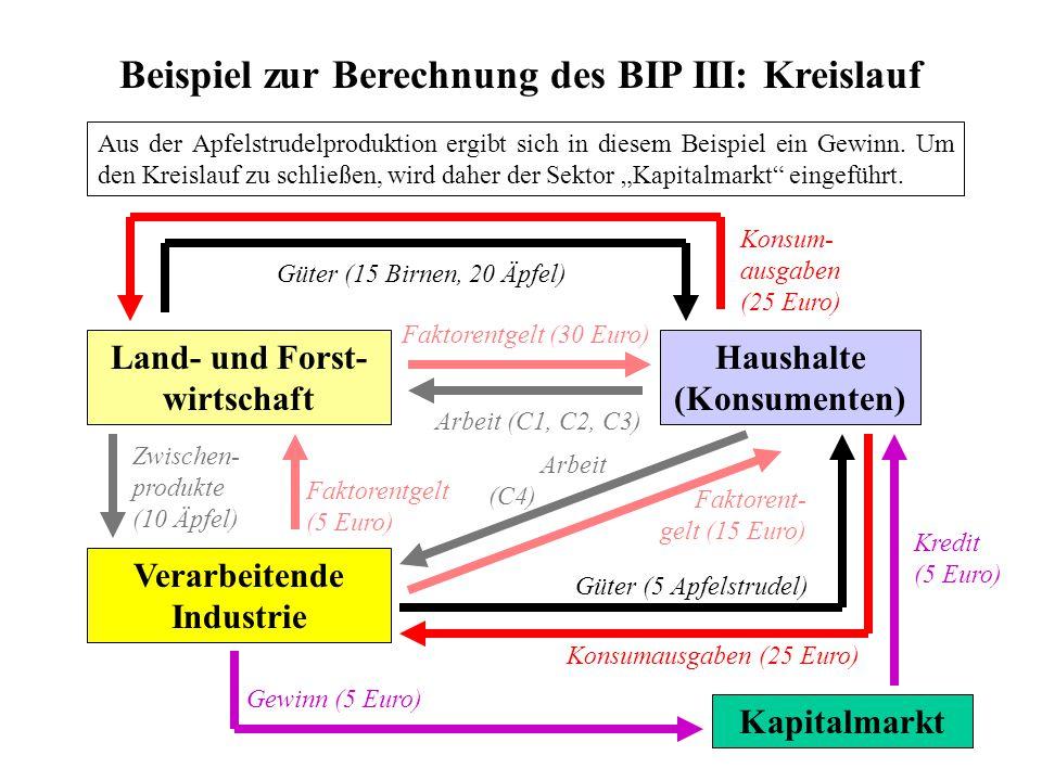 Beispiel zur Berechnung des BIP III: Kreislauf Land- und Forst- wirtschaft Haushalte (Konsumenten) Verarbeitende Industrie Aus der Apfelstrudelprodukt
