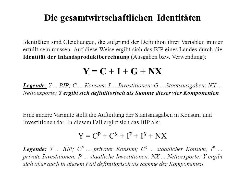 Identitäten sind Gleichungen, die aufgrund der Definition ihrer Variablen immer erfüllt sein müssen. Auf diese Weise ergibt sich das BIP eines Landes