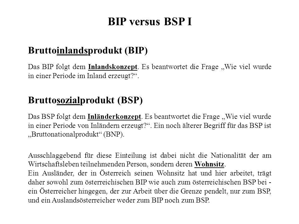 """Bruttoinlandsprodukt (BIP) Das BIP folgt dem Inlandskonzept. Es beantwortet die Frage """"Wie viel wurde in einer Periode im Inland erzeugt?"""". BIP versus"""