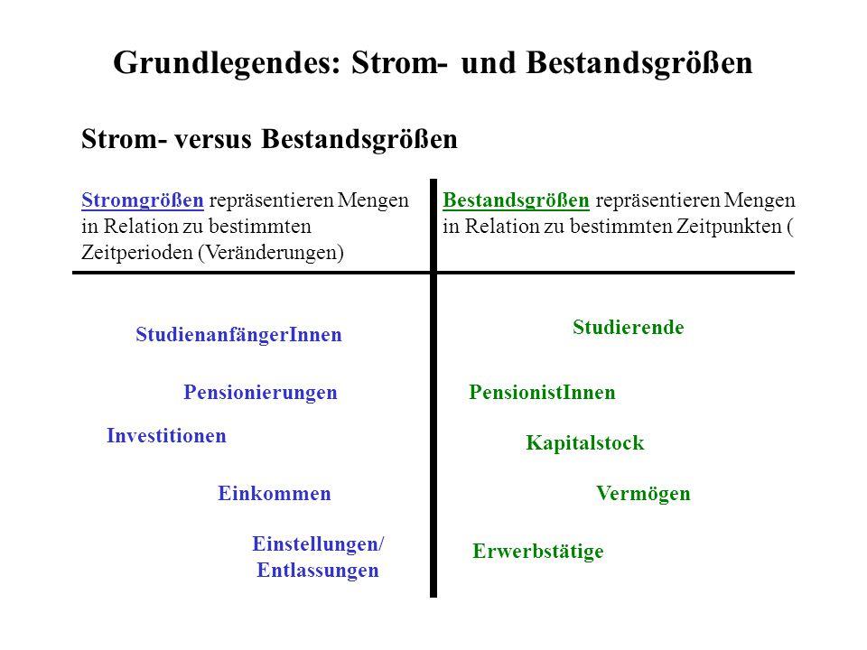 Grundlegendes: Strom- und Bestandsgrößen Strom- versus Bestandsgrößen Stromgrößen repräsentieren Mengen in Relation zu bestimmten Zeitperioden (Veränd