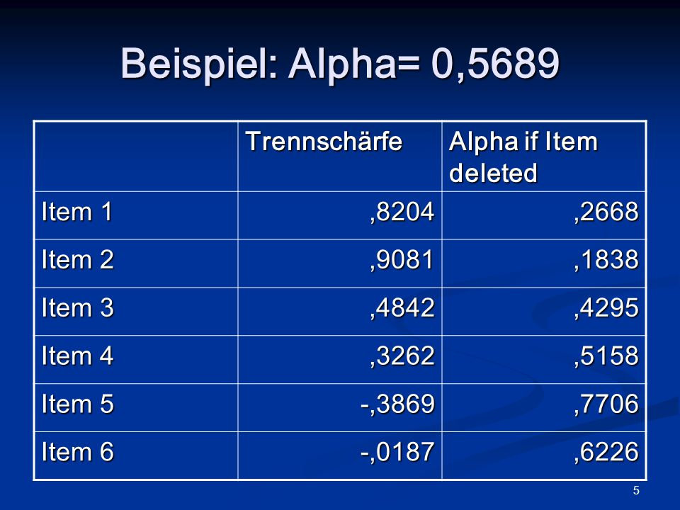 5 Beispiel: Alpha= 0,5689 Trennschärfe Alpha if Item deleted Item 1,8204,2668 Item 2,9081,1838 Item 3,4842,4295 Item 4,3262,5158 Item 5 -,3869,7706 Item 6 -,0187,6226