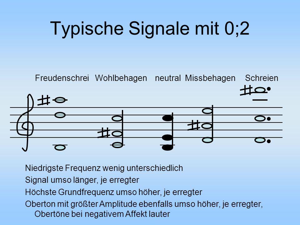 Typische Signale mit 0;2 FreudenschreiWohlbehagenneutralMissbehagenSchreien Niedrigste Frequenz wenig unterschiedlich Signal umso länger, je erregter Höchste Grundfrequenz umso höher, je erregter Oberton mit größter Amplitude ebenfalls umso höher, je erregter, Obertöne bei negativem Affekt lauter