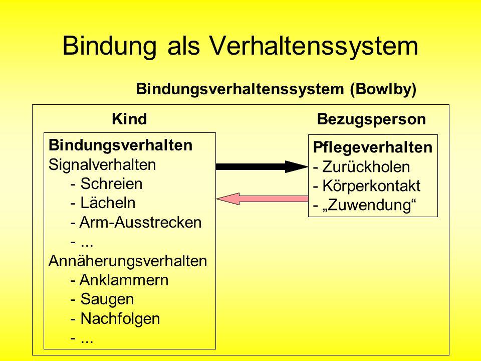 Bindung als Verhaltenssystem Bindungsverhalten Signalverhalten - Schreien - Lächeln - Arm-Ausstrecken -... Annäherungsverhalten - Anklammern - Saugen