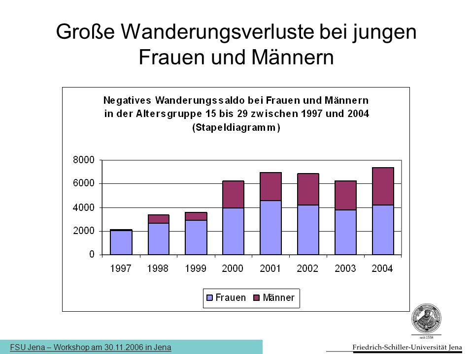 FSU Jena – Workshop am 30.11.2006 in Jena Große Wanderungsverluste bei jungen Frauen und Männern