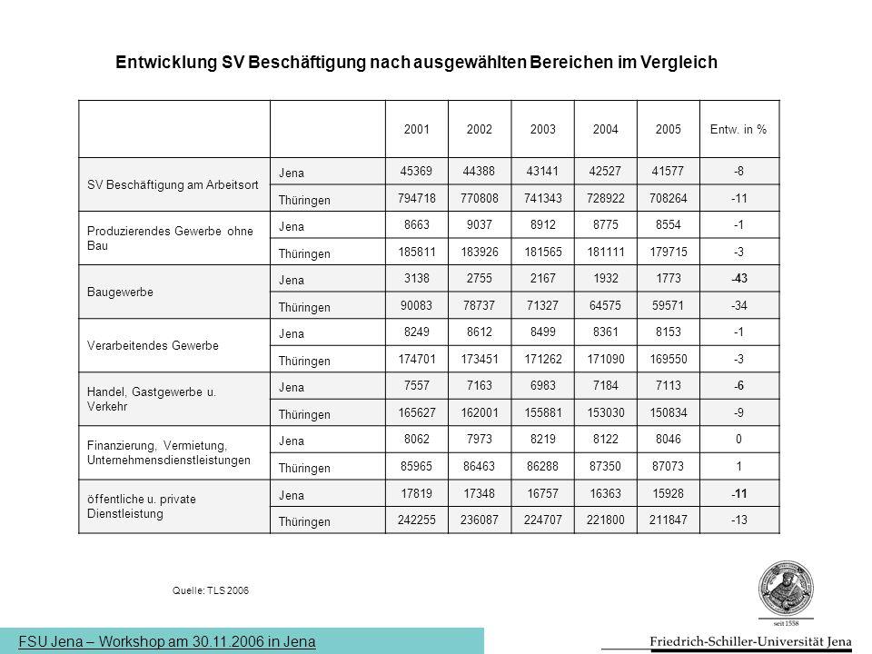FSU Jena – Workshop am 30.11.2006 in Jena Entwicklung SV Beschäftigung nach ausgewählten Bereichen im Vergleich 20012002200320042005Entw. in % SV Besc