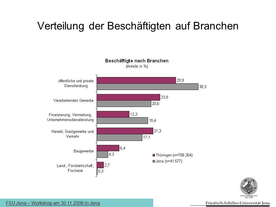 FSU Jena – Workshop am 30.11.2006 in Jena Verteilung der Beschäftigten auf Branchen