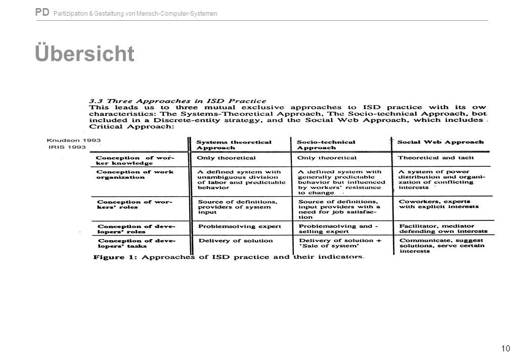 PD Partizipation & Gestaltung von Mensch-Computer-Systemen 10 Übersicht