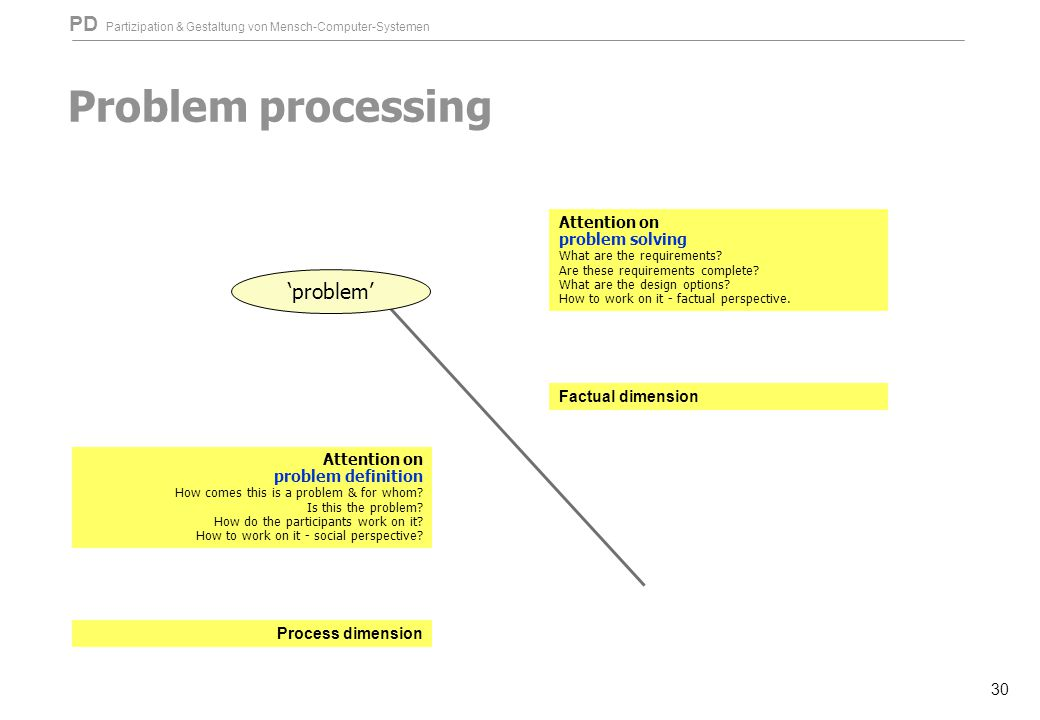 PD Partizipation & Gestaltung von Mensch-Computer-Systemen 30 Problem processing 'problem' Attention on problem definition How comes this is a problem & for whom.