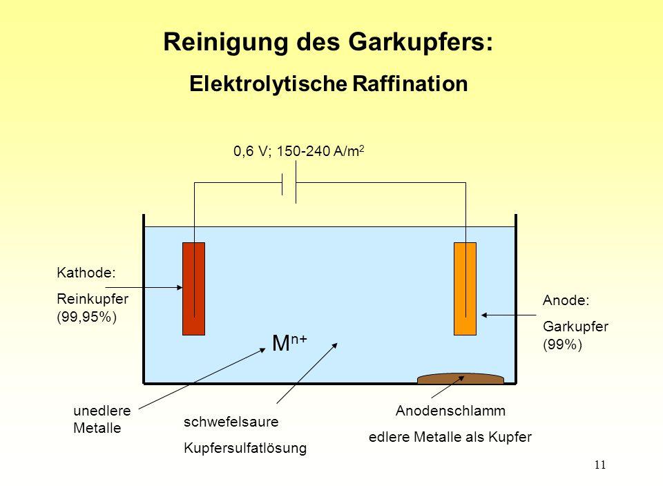 11 Kathode: Reinkupfer (99,95%) Anode: Garkupfer (99%) Anodenschlamm edlere Metalle als Kupfer schwefelsaure Kupfersulfatlösung M n+ unedlere Metalle 0,6 V; 150-240 A/m 2 Reinigung des Garkupfers: Elektrolytische Raffination