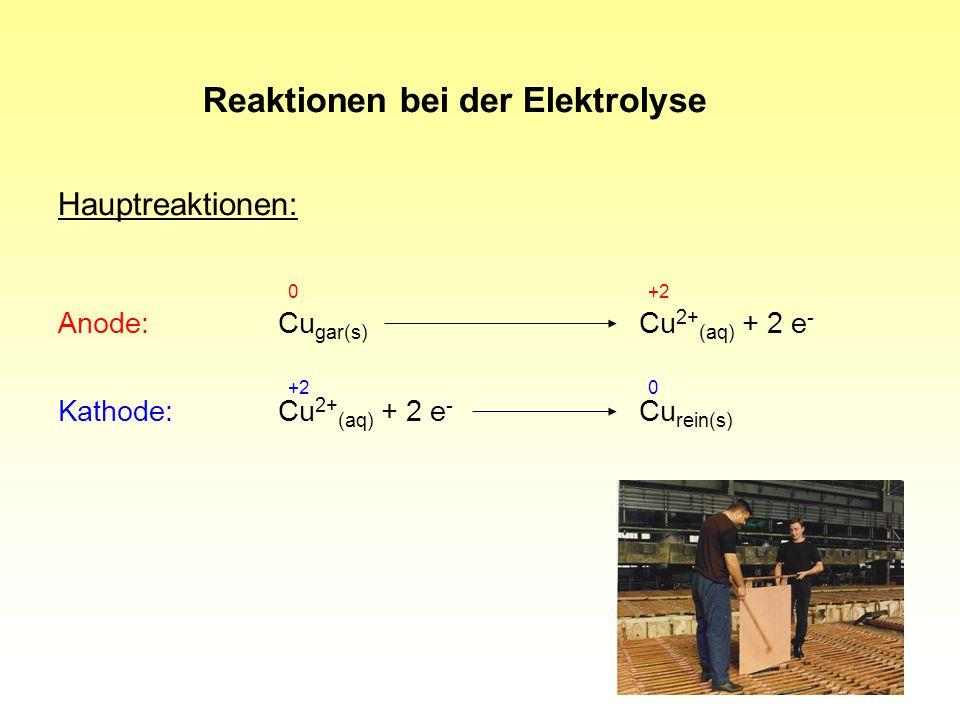12 Hauptreaktionen: Anode:Cu gar(s) Cu 2+ (aq) + 2 e - 0+2 Kathode:Cu 2+ (aq) + 2 e - Cu rein(s) +20 Reaktionen bei der Elektrolyse