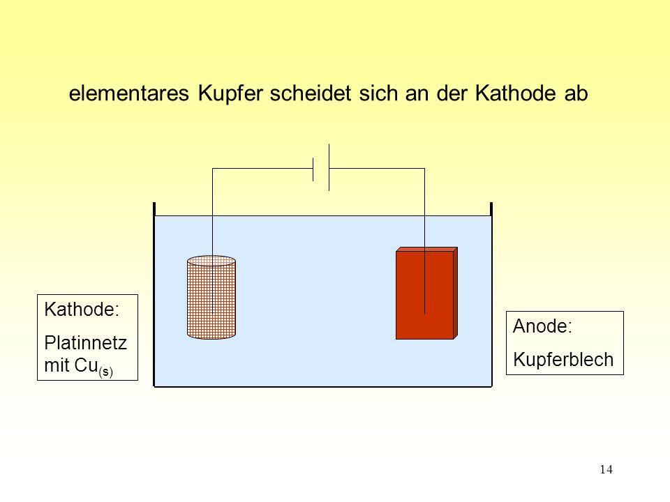 14 Anode: Kupferblech Kathode: Platinnetz mit Cu (s) elementares Kupfer scheidet sich an der Kathode ab