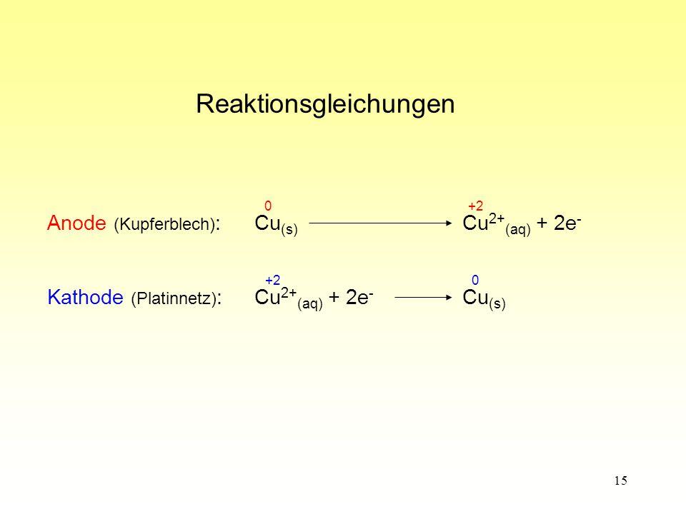 15 Reaktionsgleichungen Anode (Kupferblech) :Cu (s) Cu 2+ (aq) + 2e - +2 0 Kathode (Platinnetz) :Cu 2+ (aq) + 2e - Cu (s) 0 +2