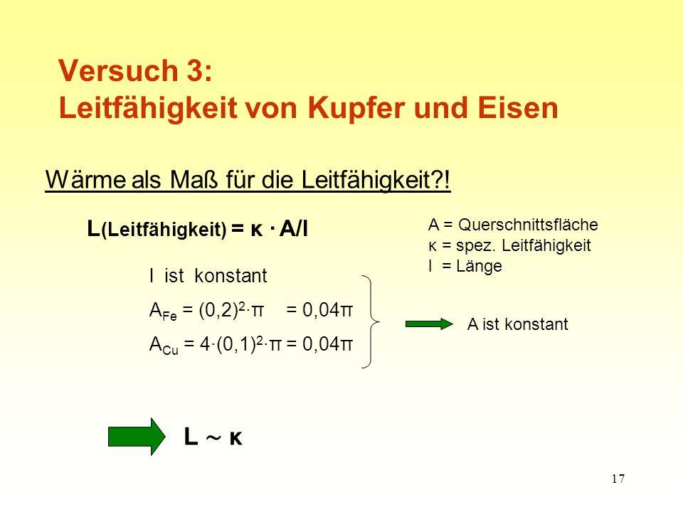 17 Versuch 3: Leitfähigkeit von Kupfer und Eisen Wärme als Maß für die Leitfähigkeit?.