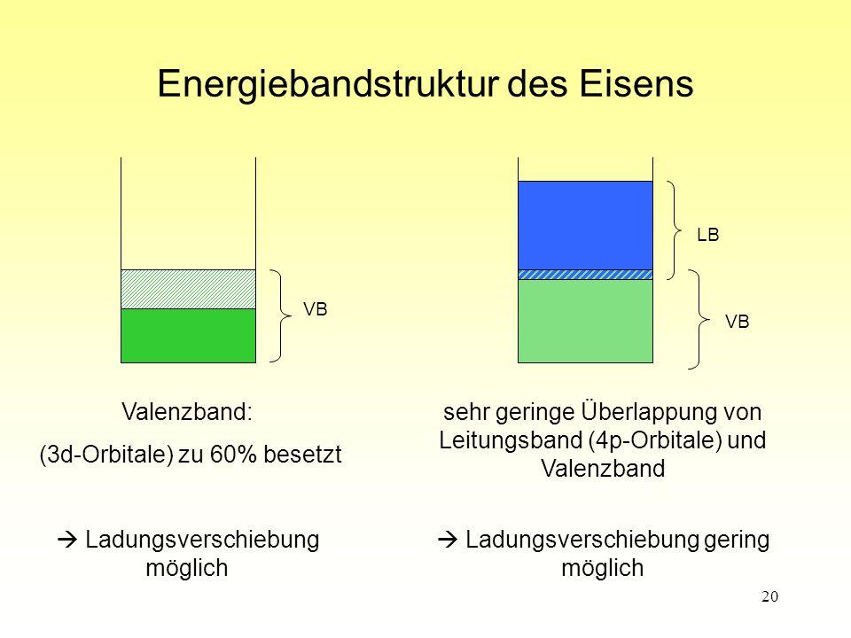 20 Energiebandstruktur des Eisens Valenzband: (3d-Orbitale) zu 60% besetzt  Ladungsverschiebung möglich sehr geringe Überlappung von Leitungsband (4p-Orbitale) und Valenzband  Ladungsverschiebung gering möglich VB LB VB
