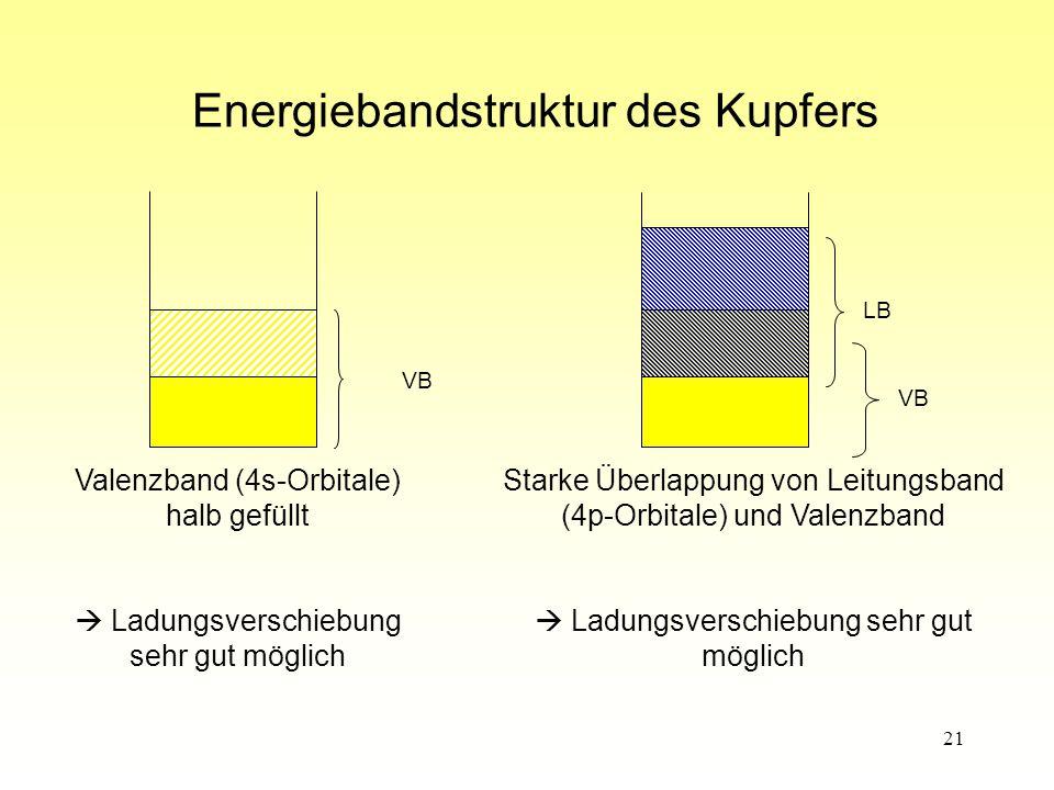 21 Energiebandstruktur des Kupfers Valenzband (4s-Orbitale) halb gefüllt  Ladungsverschiebung sehr gut möglich Starke Überlappung von Leitungsband (4p-Orbitale) und Valenzband  Ladungsverschiebung sehr gut möglich VB LB