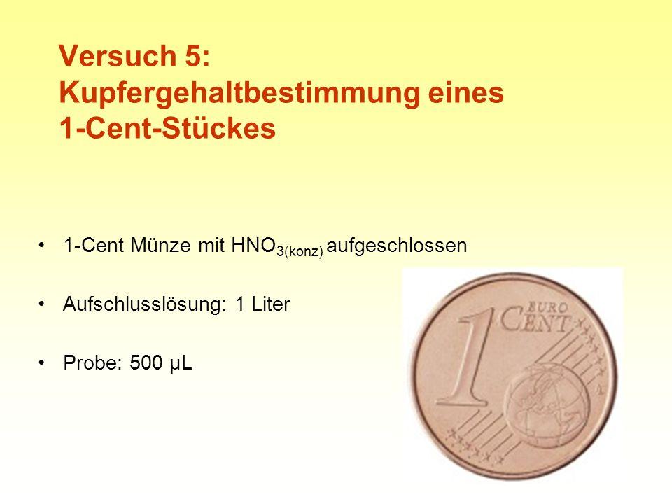 25 Versuch 5: Kupfergehaltbestimmung eines 1-Cent-Stückes 1-Cent Münze mit HNO 3(konz) aufgeschlossen Aufschlusslösung: 1 Liter Probe: 500 µL