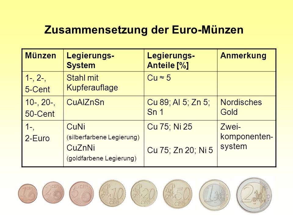 30 Zusammensetzung der Euro-Münzen MünzenLegierungs- System Legierungs- Anteile [%] Anmerkung 1-, 2-, 5-Cent Stahl mit Kupferauflage Cu ≈ 5 10-, 20-, 50-Cent CuAlZnSnCu 89; Al 5; Zn 5; Sn 1 Nordisches Gold 1-, 2-Euro CuNi (silberfarbene Legierung) CuZnNi (goldfarbene Legierung) Cu 75; Ni 25 Cu 75; Zn 20; Ni 5 Zwei- komponenten- system