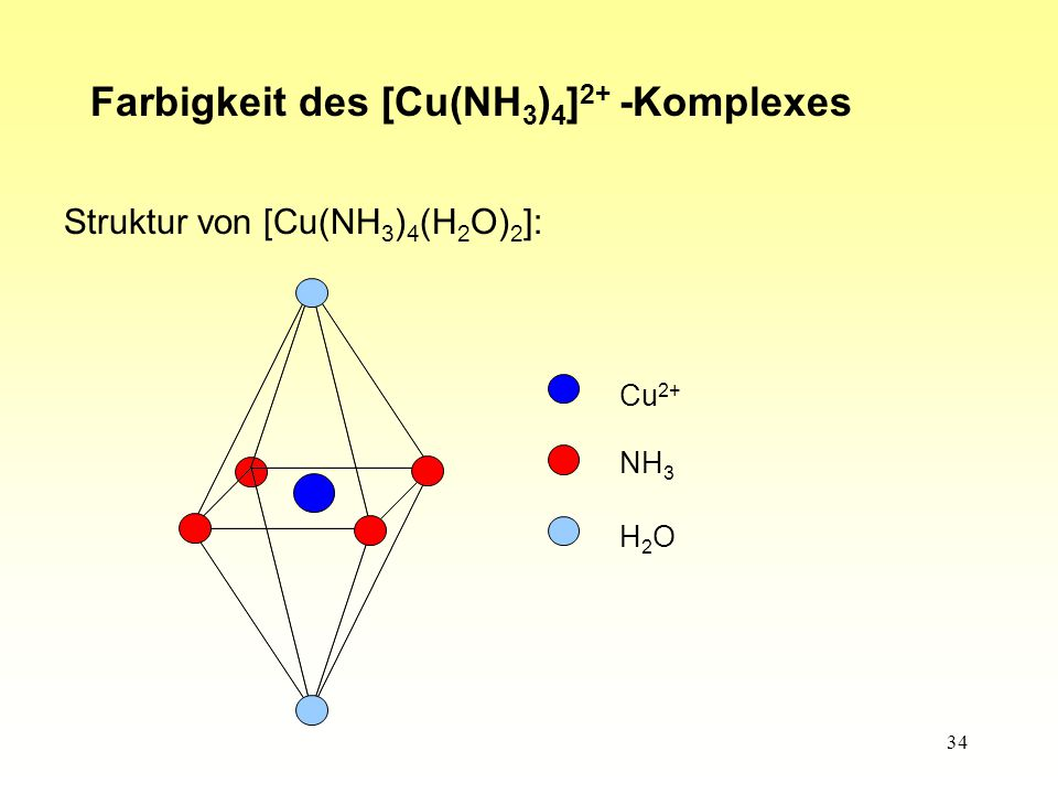 34 Farbigkeit des [Cu(NH 3 ) 4 ] 2+ -Komplexes Struktur von [Cu(NH 3 ) 4 (H 2 O) 2 ]: Cu 2+ NH 3 H2OH2O