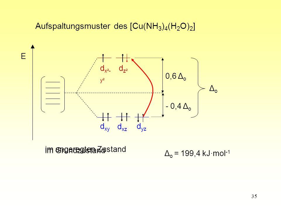 35 d z² d x²- y² d yz d xz d xy - 0,4 Δ o 0,6 Δ o ΔoΔo im Grundzustand im angeregten Zustand Δ o = 199,4 kJ·mol -1 Aufspaltungsmuster des [Cu(NH 3 ) 4 (H 2 O) 2 ] E