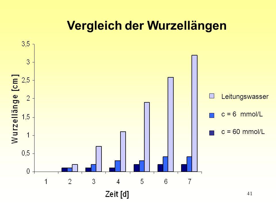41 Leitungswasser c = 6 mmol/L c = 60 mmol/L Vergleich der Wurzellängen