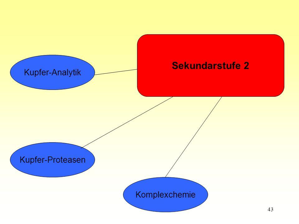 43 Sekundarstufe 2 Kupfer-Analytik Kupfer-Proteasen Komplexchemie