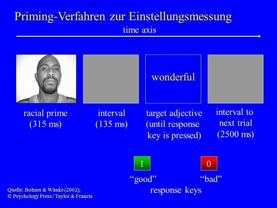 """wonderful racial prime (315 ms) interval (135 ms) target adjective (until response key is pressed) interval to next trial (2500 ms) time axis 10 """"good"""