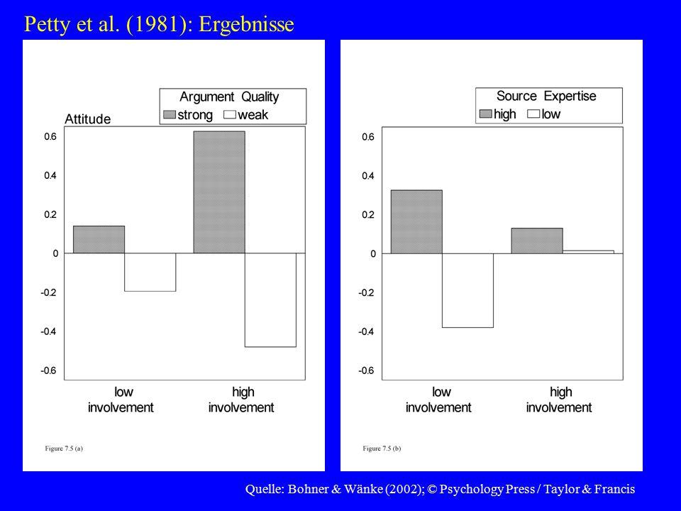 Quelle: Bohner & Wänke (2002); © Psychology Press / Taylor & Francis Petty et al. (1981): Ergebnisse