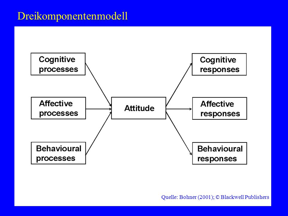 wonderful racial prime (315 ms) interval (135 ms) target adjective (until response key is pressed) interval to next trial (2500 ms) time axis 10 good bad response keys Quelle: Bohner & Wänke (2002); © Psychology Press / Taylor & Francis Priming-Verfahren zur Einstellungsmessung