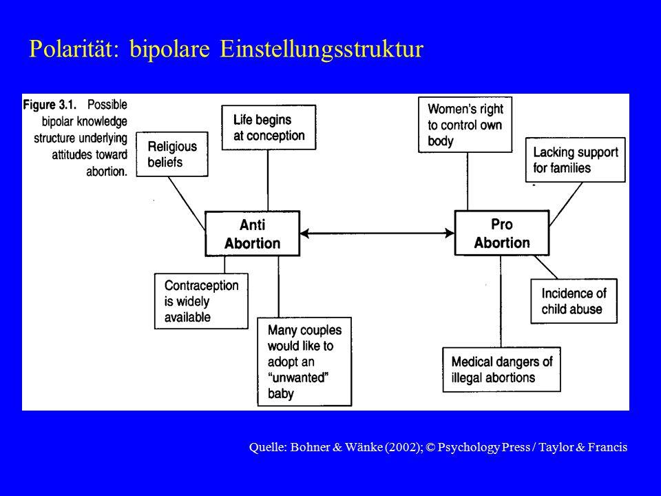Quelle: Bohner & Wänke (2002); © Psychology Press / Taylor & Francis Polarität: bipolare Einstellungsstruktur