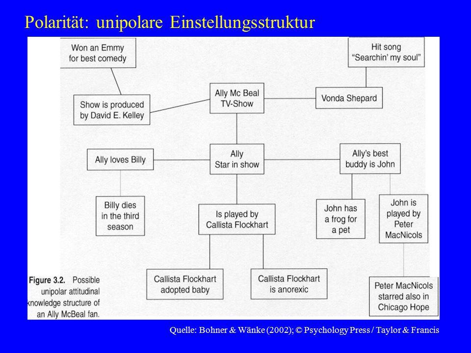Quelle: Bohner & Wänke (2002); © Psychology Press / Taylor & Francis Polarität: unipolare Einstellungsstruktur