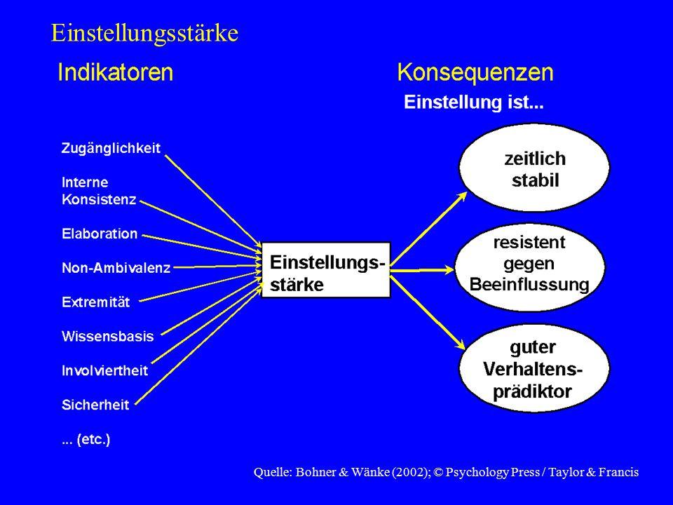 Struktur der Beziehung zwischen verschiedenen Einstellungen Hierarchischer Aspekt: Einstellung gegenüber einer neuen Frage resultiert aus zentraleren und allgemeineren Wertvorstellungen Heiders Balancetheorie: man strebt Konsistenz zwischen verschiedenen Einstellungen an
