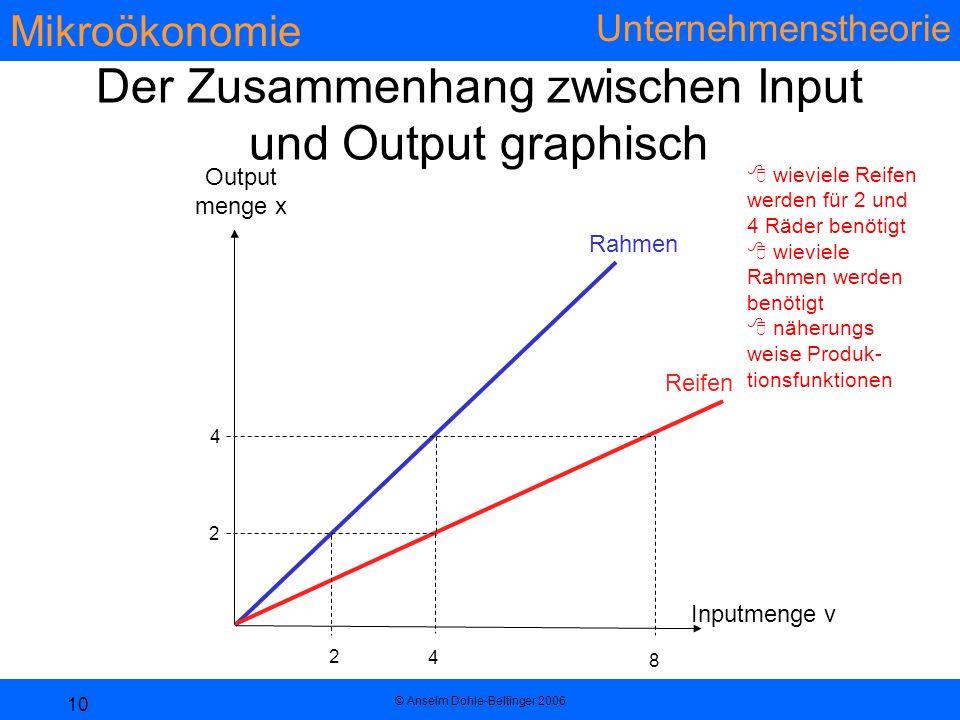 Mikroökonomie Unternehmenstheorie © Anselm Dohle-Beltinger 2006 10 Der Zusammenhang zwischen Input und Output graphisch Rahmen Reifen 2 4 2 4 8  wieviele Reifen werden für 2 und 4 Räder benötigt  wieviele Rahmen werden benötigt  näherungs weise Produk- tionsfunktionen Output menge x Inputmenge v