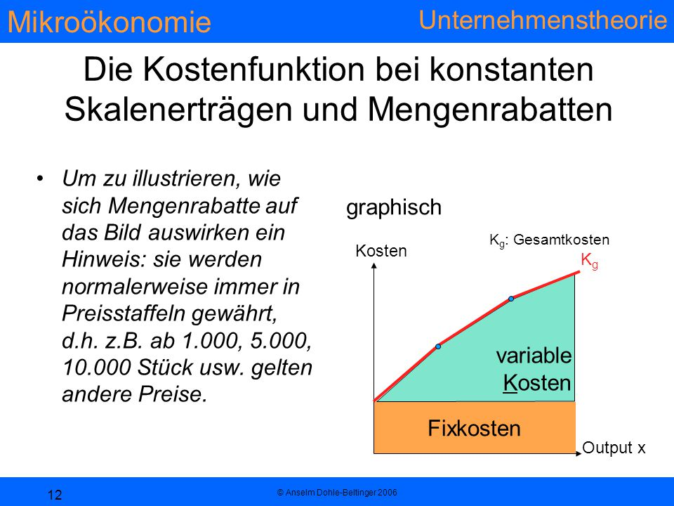 Mikroökonomie Unternehmenstheorie © Anselm Dohle-Beltinger 2006 12 variable Kosten Fixkosten Die Kostenfunktion bei konstanten Skalenerträgen und Mengenrabatten Um zu illustrieren, wie sich Mengenrabatte auf das Bild auswirken ein Hinweis: sie werden normalerweise immer in Preisstaffeln gewährt, d.h.