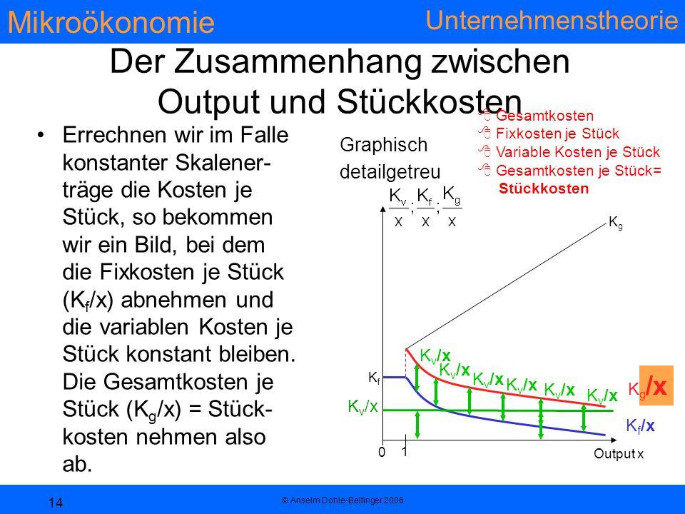 Mikroökonomie Unternehmenstheorie © Anselm Dohle-Beltinger 2006 14 Der Zusammenhang zwischen Output und Stückkosten Errechnen wir im Falle konstanter Skalener- träge die Kosten je Stück, so bekommen wir ein Bild, bei dem die Fixkosten je Stück (K f /x) abnehmen und die variablen Kosten je Stück konstant bleiben.