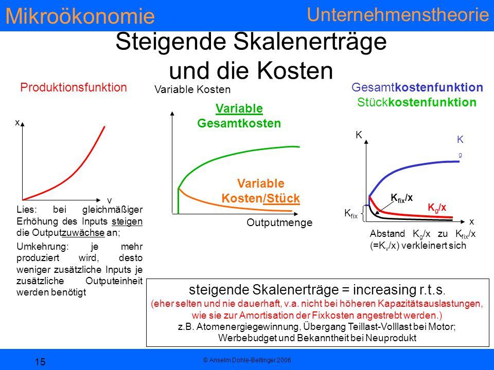 Mikroökonomie Unternehmenstheorie © Anselm Dohle-Beltinger 2006 15 Lies: bei gleichmäßiger Erhöhung des Inputs steigen die Outputzuwächse an; Umkehrung: je mehr produziert wird, desto weniger zusätzliche Inputs je zusätzliche Outputeinheit werden benötigt K fix KgKg Steigende Skalenerträge und die Kosten Produktionsfunktion Gesamtkostenfunktion Stückkostenfunktion v x x K K g /x Abstand K g /x zu K fix /x (=K v /x) verkleinert sich K fix /x Variable Kosten Outputmenge Variable Kosten/Stück Variable Gesamtkosten steigende Skalenerträge = increasing r.t.s.