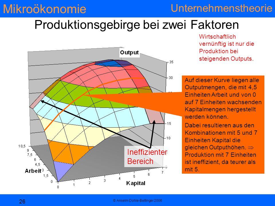Mikroökonomie Unternehmenstheorie © Anselm Dohle-Beltinger 2006 26 Produktionsgebirge bei zwei Faktoren Wirtschaftlich vernünftig ist nur die Produktion bei steigenden Outputs.
