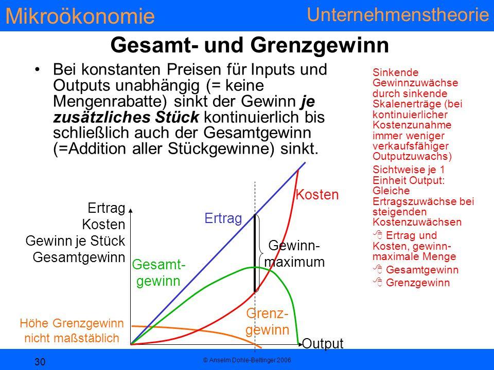 Mikroökonomie Unternehmenstheorie © Anselm Dohle-Beltinger 2006 30 Gesamt- und Grenzgewinn Bei konstanten Preisen für Inputs und Outputs unabhängig (= keine Mengenrabatte) sinkt der Gewinn je zusätzliches Stück kontinuierlich bis schließlich auch der Gesamtgewinn (=Addition aller Stückgewinne) sinkt.
