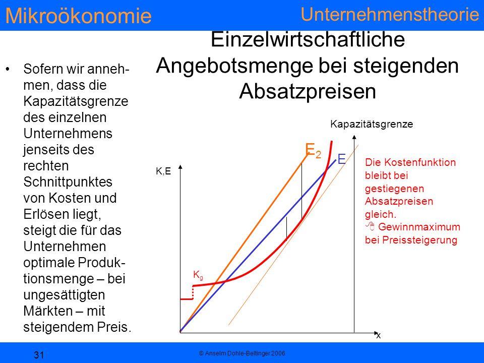 Mikroökonomie Unternehmenstheorie © Anselm Dohle-Beltinger 2006 31 Einzelwirtschaftliche Angebotsmenge bei steigenden Absatzpreisen Sofern wir anneh- men, dass die Kapazitätsgrenze des einzelnen Unternehmens jenseits des rechten Schnittpunktes von Kosten und Erlösen liegt, steigt die für das Unternehmen optimale Produk- tionsmenge – bei ungesättigten Märkten – mit steigendem Preis.