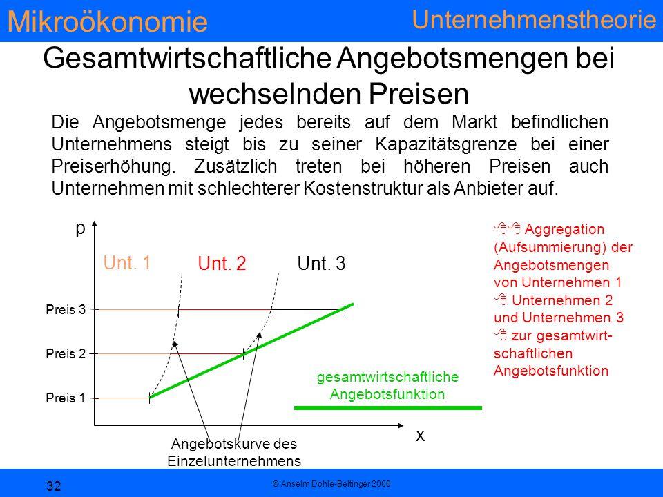 Mikroökonomie Unternehmenstheorie © Anselm Dohle-Beltinger 2006 32 Gesamtwirtschaftliche Angebotsmengen bei wechselnden Preisen p x Unt. 1 Unt. 2Unt.