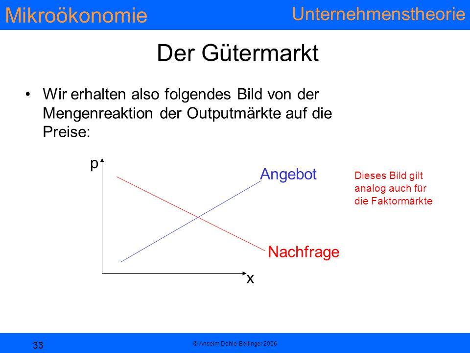 Mikroökonomie Unternehmenstheorie © Anselm Dohle-Beltinger 2006 33 Der Gütermarkt Wir erhalten also folgendes Bild von der Mengenreaktion der Outputmärkte auf die Preise: Dieses Bild gilt analog auch für die Faktormärkte p x Angebot Nachfrage