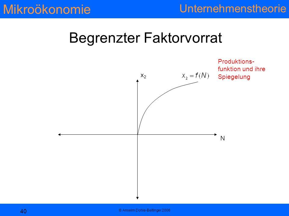 Mikroökonomie Unternehmenstheorie © Anselm Dohle-Beltinger 2006 40 N Begrenzter Faktorvorrat Produktions- funktion und ihre Spiegelung x2x2